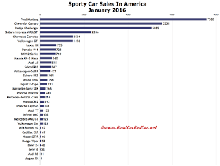 USA sports car sales chart January 2016