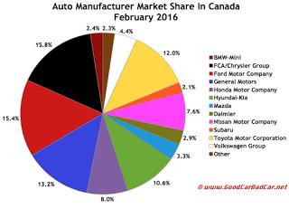 Canada auto brand market share chart February 2016
