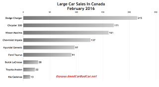 Canada large car sales chart February 2016