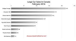 Canada large car sales chart February 2016