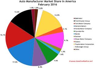 USA auto brand market share pie chart February 2016