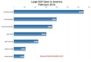 USA large SUV sales chart February 2016