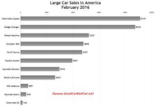 USA large car sales chart February 2016
