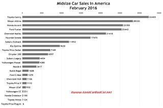 USA midsize car sales chart February 2016