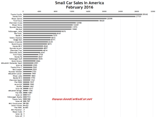 USA small car sales chart February 2016