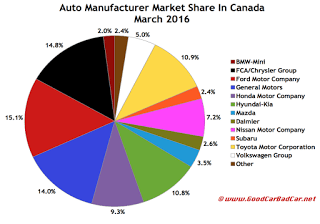 Canada auto brand market share chart March 2016