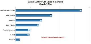 Canada large luxury car sales chart March 2016