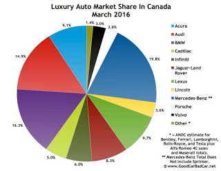Canada luxury auto brand market share chart March 2016