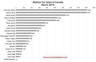 Canada midsize car sales chart March 2016