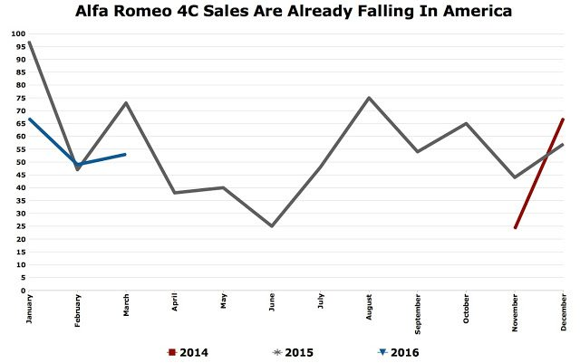 Alfa Romeo 4C USA sales chart