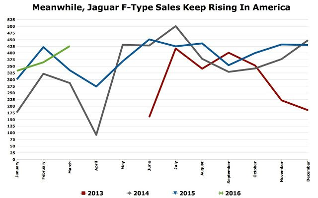 Jaguar F-Type USA auto sales chart