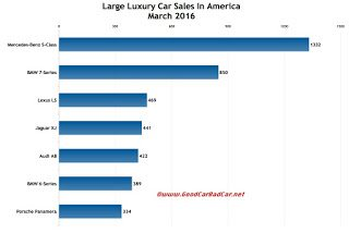 USA large luxury car sales chart March 2016