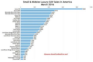 USA luxury SUV/crossover sales chart March 2016