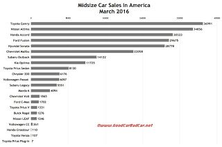 USA midsize car sales chart March 2016