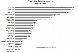 USA small SUV sales chart March 2016