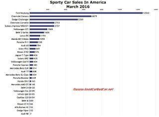 USA sports car sales chart March 2016