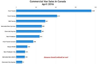 Canada commercial van sales chart April 2016