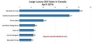 Canada large luxury SUV sales chart April 2016