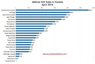 Canada midsize SUV sales chart April 2016