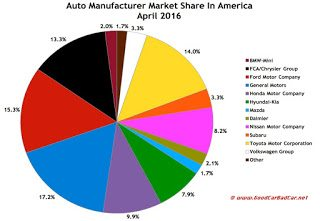 USA auto industry market share chart April 2016
