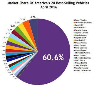 USA best selling autos market share chart April 2016