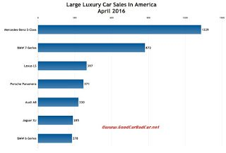 USA large luxury car sales chart April 2016