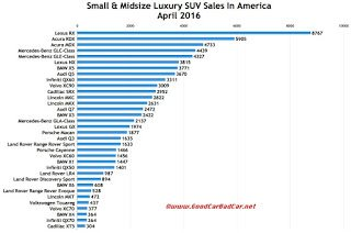 USA luxury SUV/crossover sales chart April 2016