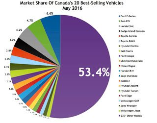 Canada best selling autos market share chart May 2016