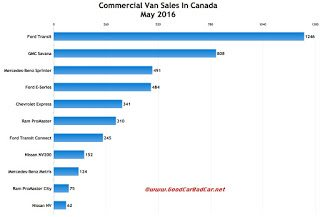Canada commercial van sales chart May 2016