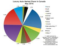 Canada luxury auto brand market share chart May 2016
