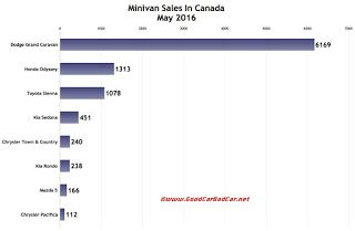 Canada minivan sales chart May 2016