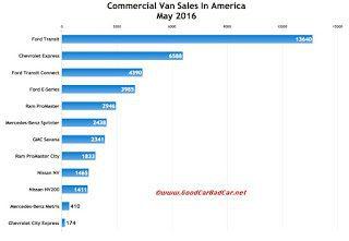 USA commercial van sales chart May 2016