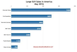 USA large SUV sales chart May 2016
