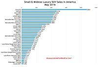 USA luxury SUV sales chart May 2016