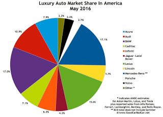 USA luxury auto brand market share chart May 2016