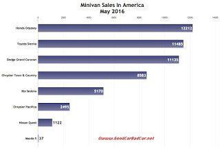 USA minivan sales chart May 2016