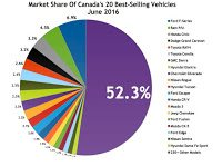Canada best selling autos market share chart June 2016