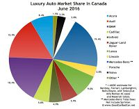 Canada luxury auto brand market share June 2016