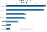 USA large SUV sales chart June 2016