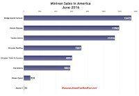 USA June 2016 minivan sales chart