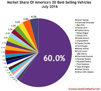 USA best selling autos market share chart July 2016