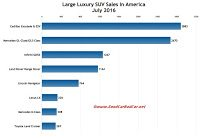 USA large luxury SUV sales chart July 2016