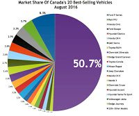 Canada best selling autos market share chart August 2016