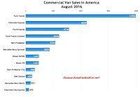U.S. commercial van sales chart August 2016