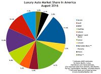 USA luxury auto brand market share chart August 2016
