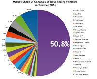 Canada best selling autos market share chart September 2016