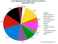 USA auto brand market share chart September 2016