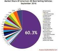 USA best selling luxury autos market share chart September 2016