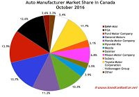 Canada automaker market share chart October 2016
