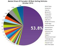 Canada best selling autos market share chart October 2016